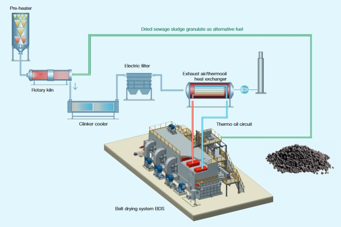 Andritz Belt Drying System Sludge Pellets