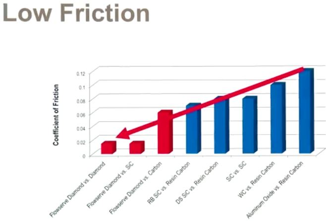 Flowserve Diamond Coated Silicon Carbide Low Friction Chart