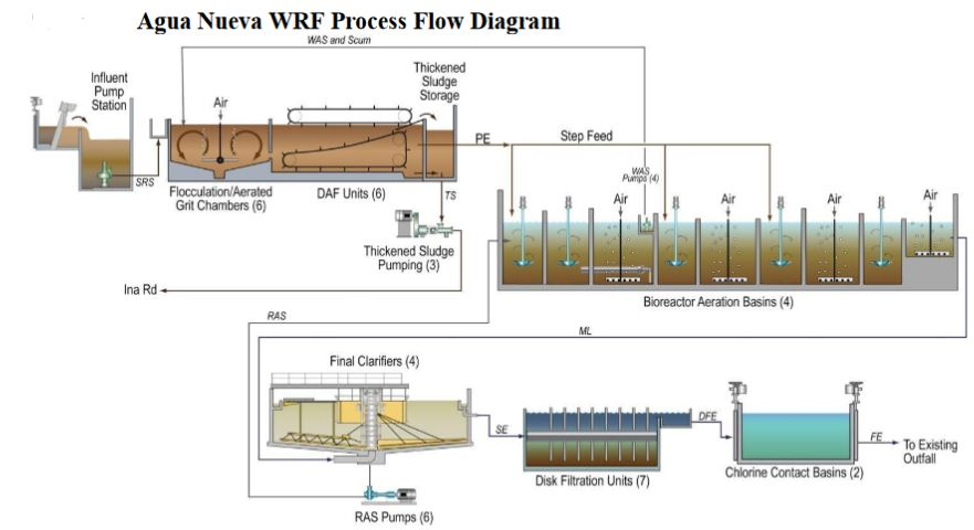 captivator-flow-diagram-for-aqua-nueva-wrf-pima-county-energy-savings-daf-primary-clarification