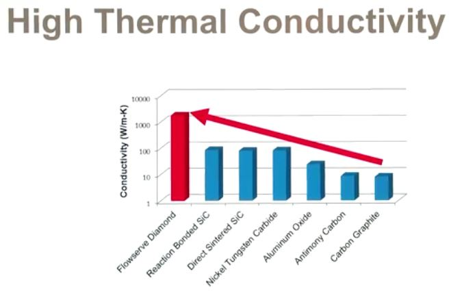 Flowserve Diamond Coated Silicon Carbide High Thermal Conductivity Chart