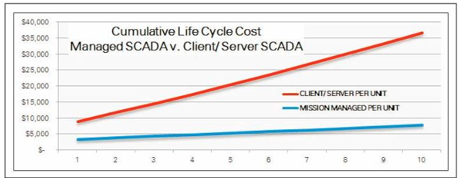 mission-scada-life-cycle-costs-vs-traditional-scada