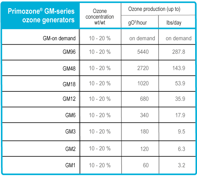 Product-chart_GM-series_20140625